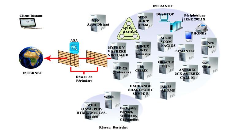 Installation et intégration de services