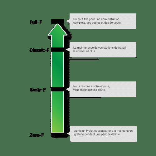 niveau-maintenance
